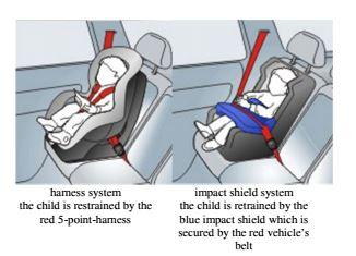 La dudosa seguridad de las sillas con escudo frontal for Sillas seguridad coche